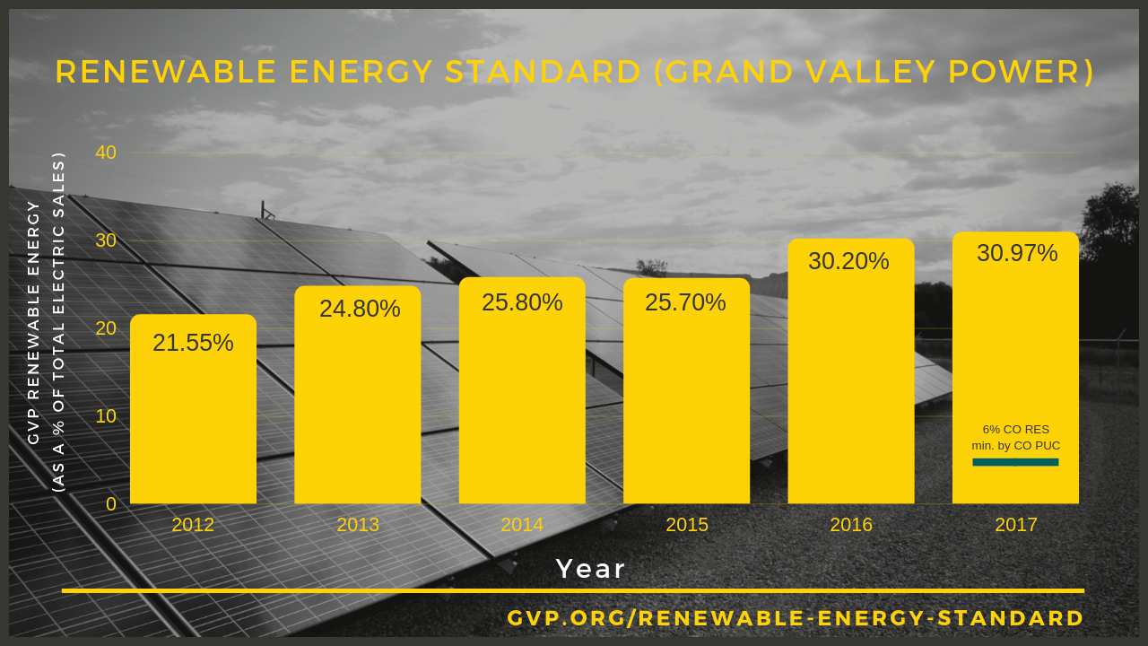 Renewable Energy Standard (GVP)-2.png